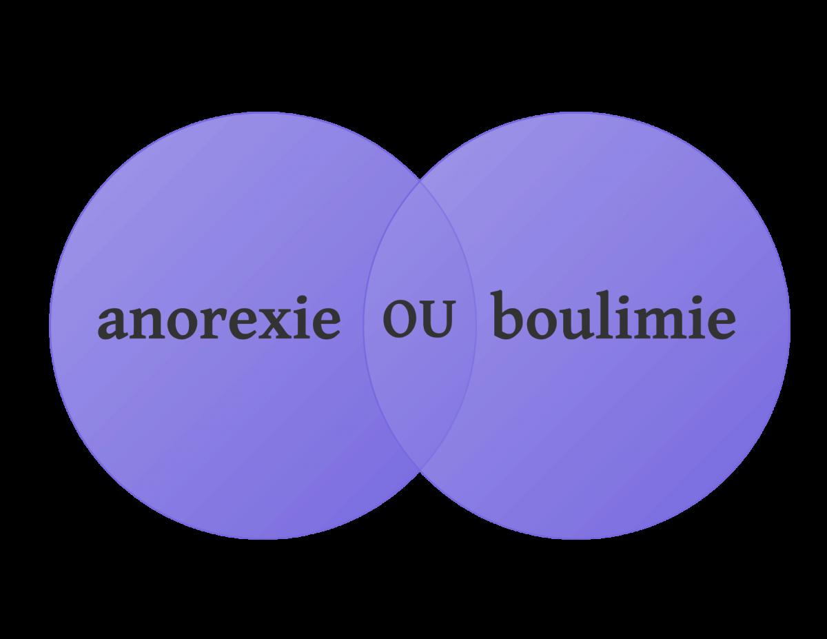 Diagamme de Venn d'anorexie OU boulimie