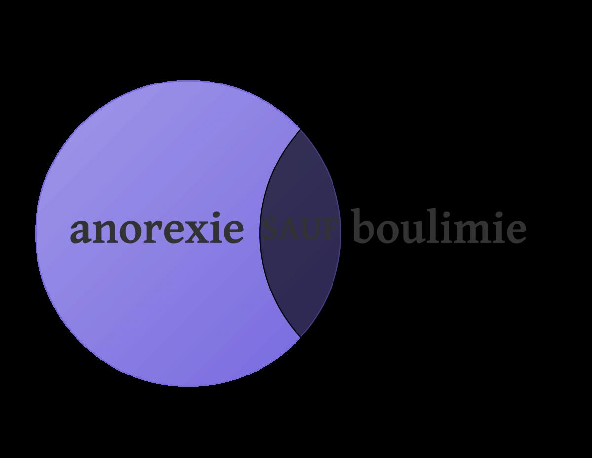 Diagamme de Venn d'anorexie SAUF boulimie