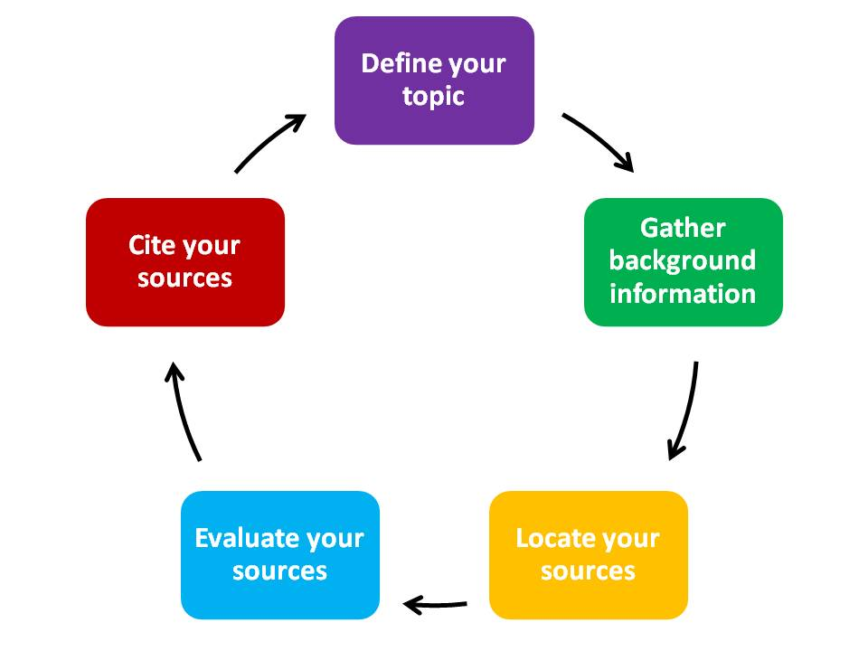 how to analyze sources and information Information is any entity or form that provides the answer to a question of some kind or resolves uncertainty it is thus related to data and knowledge, as data represents values attributed to parameters, and knowledge signifies understanding of real things or abstract concepts.